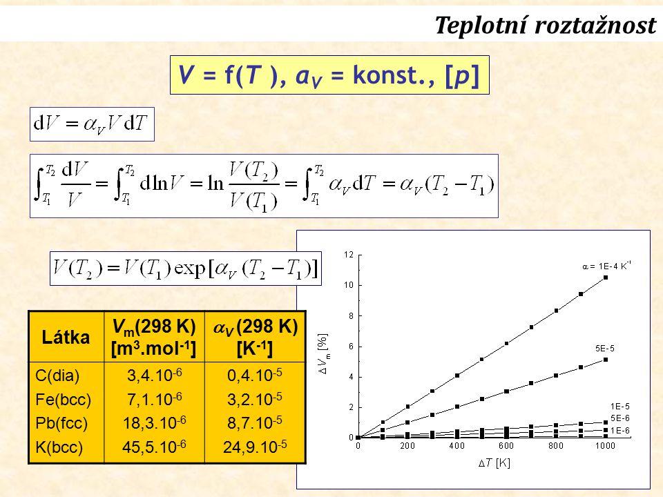 Teplotní roztažnost V = f(T ), αV = konst., [p] Látka Vm(298 K)